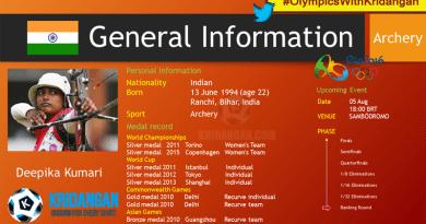 Indian Archery team Rio 2016