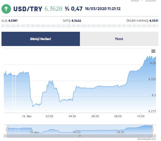Fed'in Tarihi Faiz Kararı Sonrası Dolar/TL, Borsa ve Bitcoin'de Son Durum 5