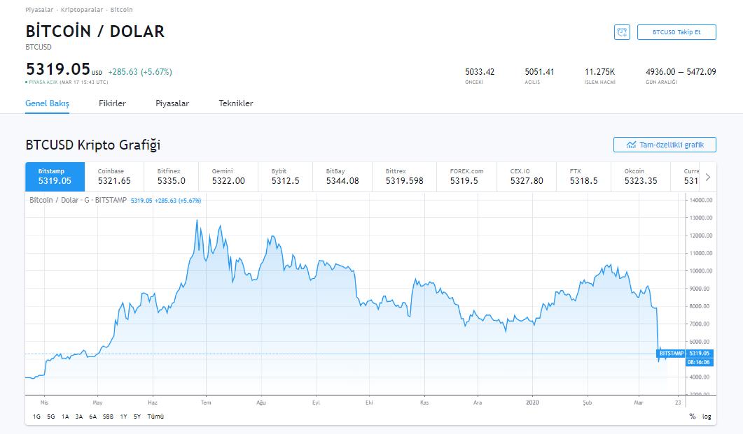 FED'in Son Dakika 500 Milyar Dolar Açıklaması Sonrası Dolar/TL, Bitcoin ve Piyasa Görünümü 7