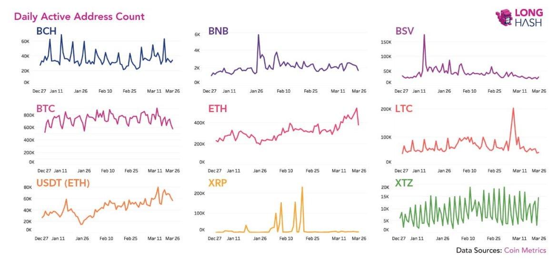 Küresel Pandemi Bitcoin ve Altcoin Kullanımını Nasıl Etkiledi? 7