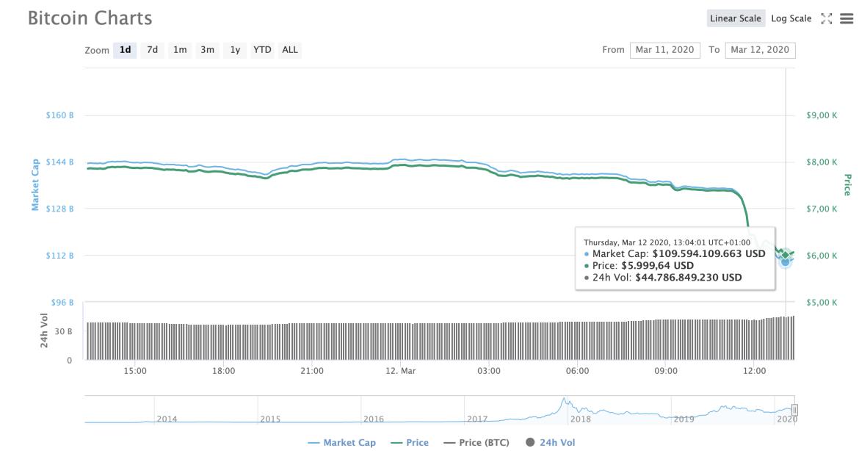 Bitcoin 6.000 Doların Altını Gördü, Ethereum ve XRP'de Çöküş Sürüyor 5
