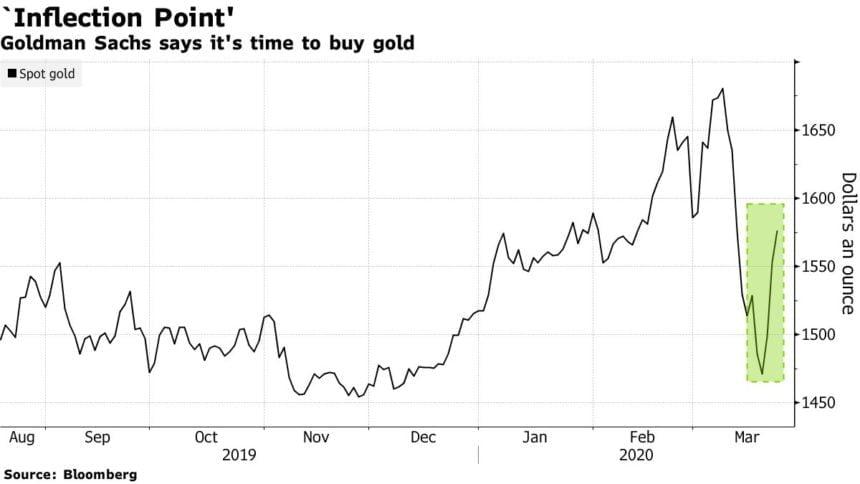 """Dev Yatırım Bankasının """"Altın Patlayabilir"""" Çağrısı Bitcoin Boğalarını Harekete Geçirdi 3"""