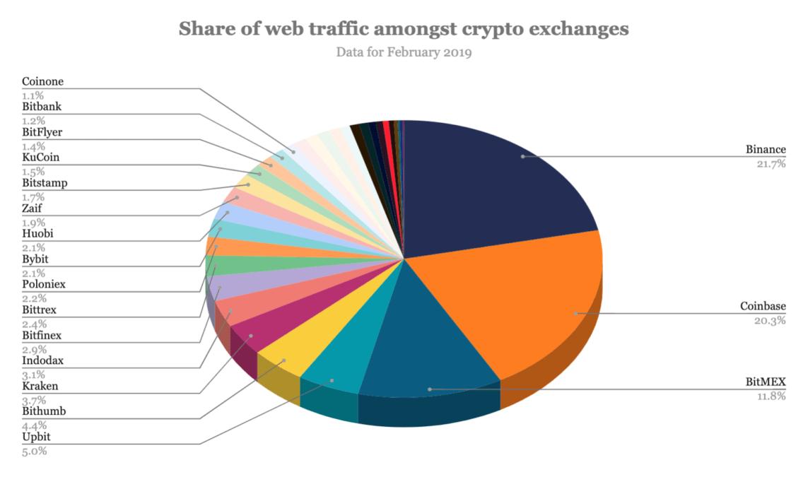 Sıcak Gelişme: Lider Bitcoin Borsası Binance Coinmarketcap'i Satın Alıyor 6