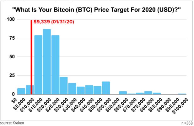 Rakamlar Çılgınca! İşte Bitcoin ve Ethereum'un 2020'de Göreceği Seviyeler 6