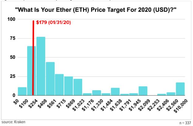 Rakamlar Çılgınca! İşte Bitcoin ve Ethereum'un 2020'de Göreceği Seviyeler 8