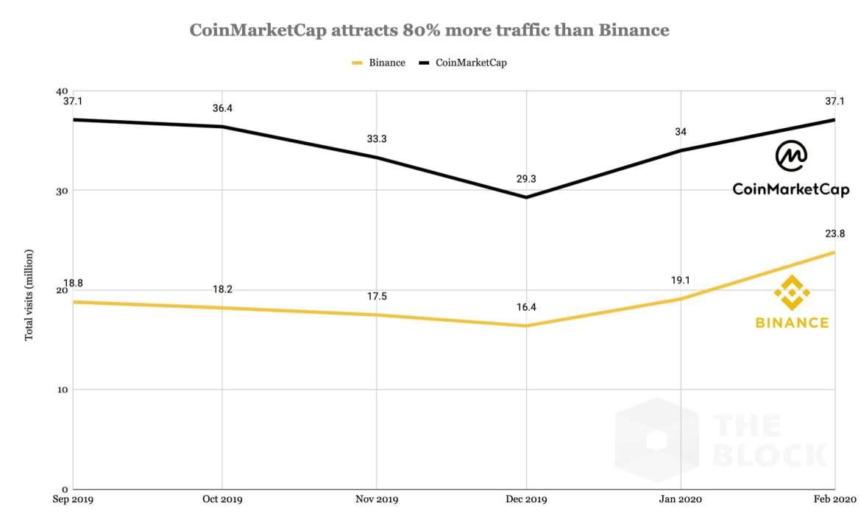 Sıcak Gelişme: Lider Bitcoin Borsası Binance Coinmarketcap'i Satın Alıyor 5