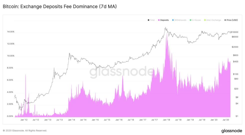 Verilere Göre Bitcoin Balinaları Bu Kilit Seviyede Toplandı! 5