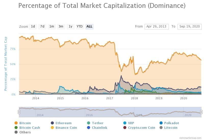 Bitcoin'de Yeni Bir Boğa Koşusu mu Geliyor? İşte Tetikleyici Faktörler 9