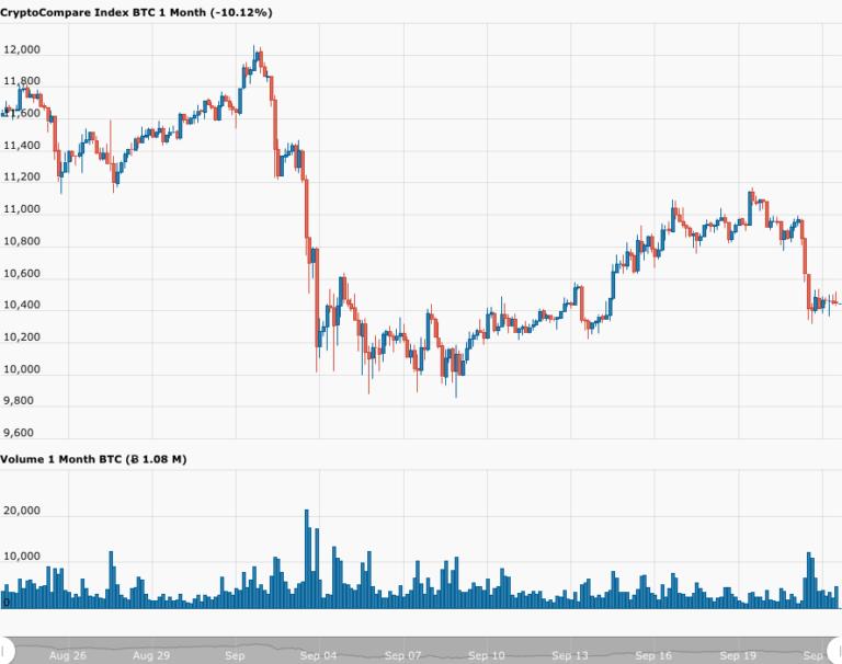 Bloomberg Analisti Bitcoin'de Yükseliş Öngörüyor – İşte Nedeni 3