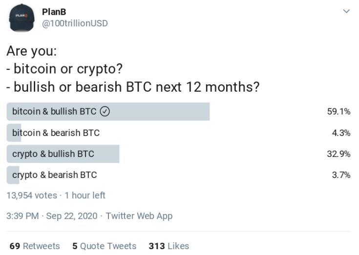 """Ünlü Analist PlanB: """"Bitcoin Bu Seviyenin Altına Asla Düşmeyecek"""" 5"""
