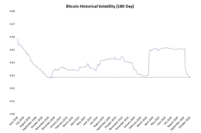 Bitcoin Volatilitesi Son 23 Ayın En Düşük Seviyesine İndi 3