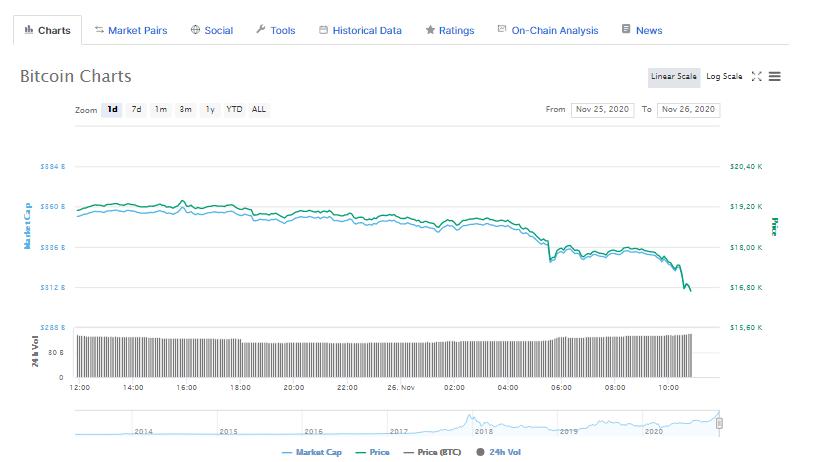 Son Dakika: Bitcoin, Ripple ve Ethereum'da Büyük Dump! İşte Nedeni ve Olanlar… 5
