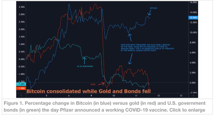 """""""Benzersiz Bir Patlama!"""": İşte Derecelendirme Devinden Altın, Bitcoin ve Altcoin Tahminleri 5"""