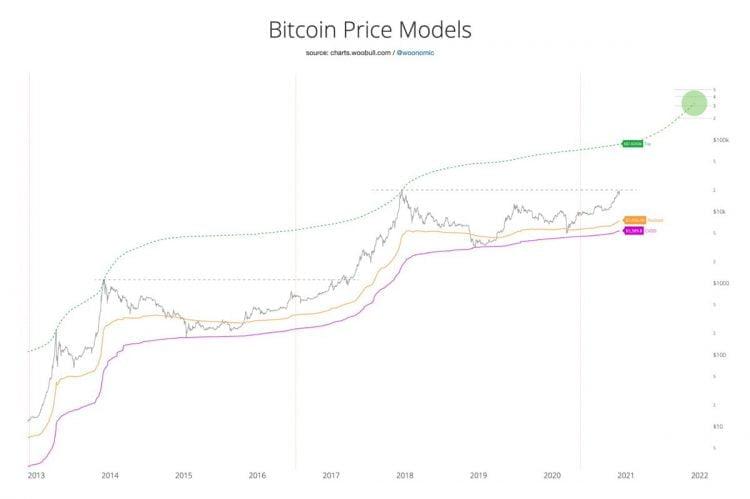 Birçok Tahmini Tutan Bitcoin Ustası, 200.000 Dolar İçin Tarih Verdi! 4