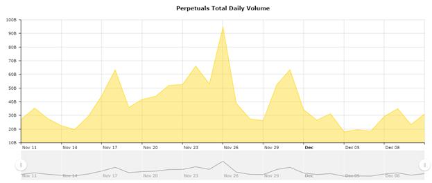 Bitcoin, Son Boğa Koşusundan Sonra Orta Derecede Negatif Volatilite Gösteriyor 11