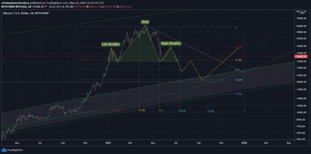 Büyük Çöküşleri Öngören Analist: Bitcoin Zirve Öncesi Bu Seviyelere Gidiyor!