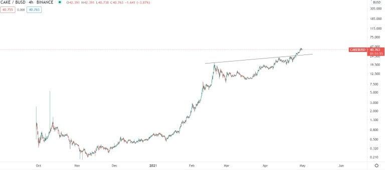 2 Yıl Önceden Bugünü Öngören Trader: Bitcoin ve 2 Altcoin Bu Zirvelere Gidiyor!