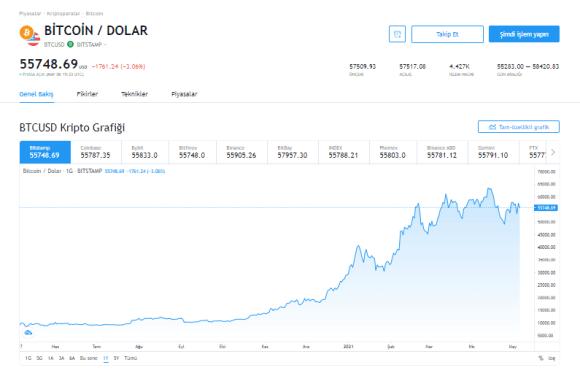 SEC Başkanı'nın Açıklamalarıyla Bitcoin Düşüşe Başladı!