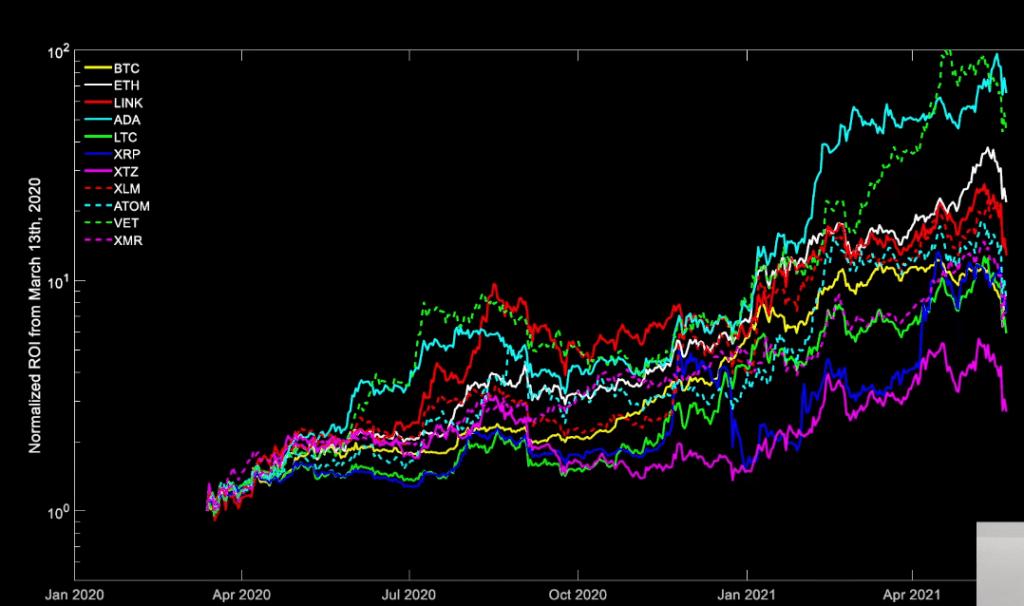 Popüler Trader: Bu Altcoin, Piyasadaki En Hızlı Yarış Atlarından!