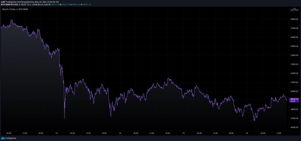 Bitcoin Fiyatı 11 Haftanın Dibini Gördü! Bu Ne Demek?