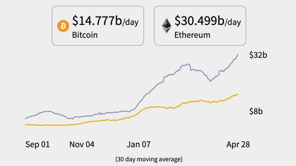 Yeni Ay, Yeni ATH: Ethereum Neden Bu Yıl 10 Bin Dolara Ulaşabilir?
