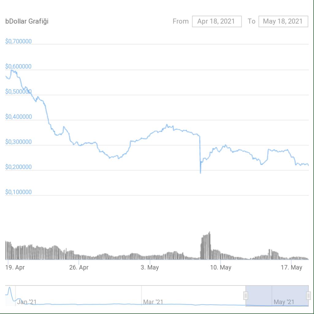 Bu Altcoin'de Onmilyonluk Hack! Fiyat Sert Düştü