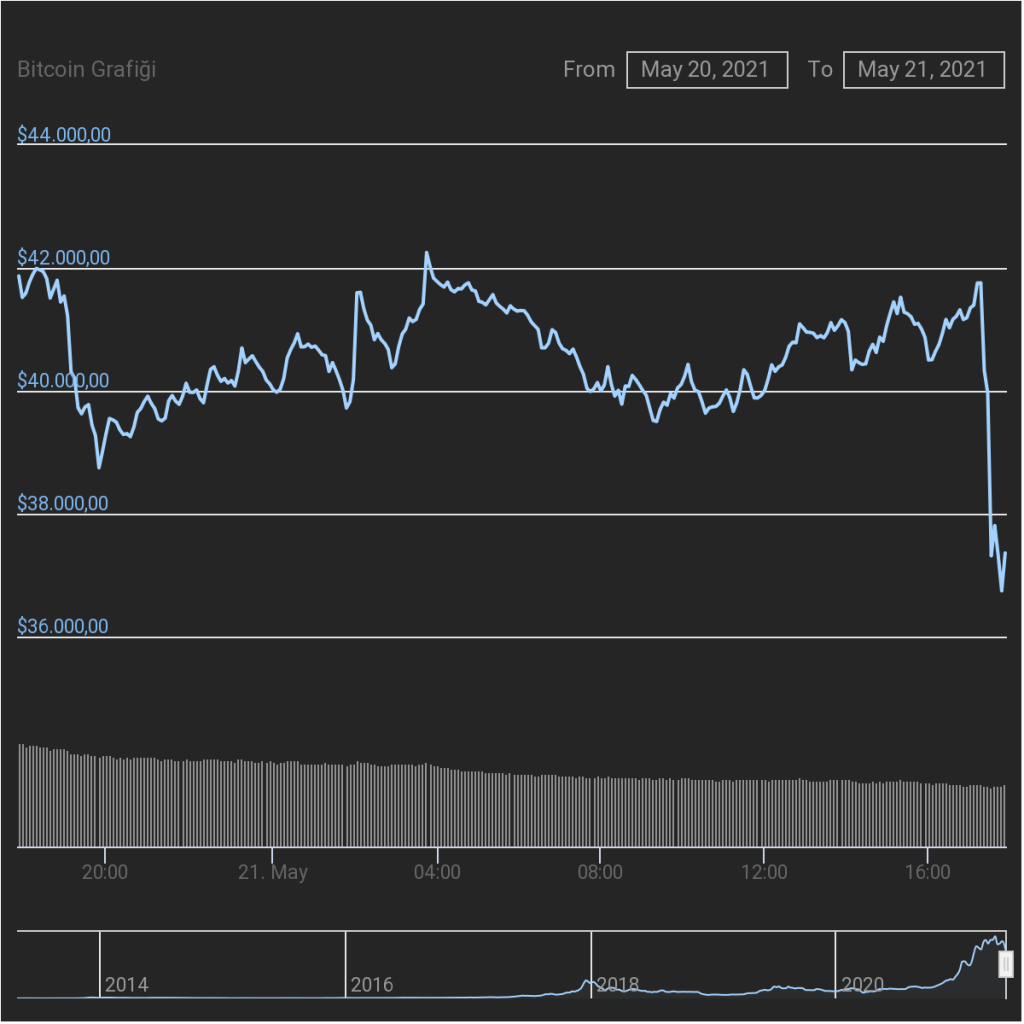 Sıcak Gelişme: Çin'den Gelen Açıklamalarla Bitcoin Sert Düştü!
