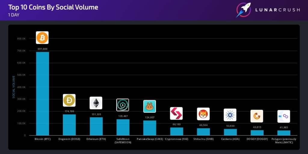 Popüler Altcoin, Bu Hafta Piyasa Devlerini Geçti! İşte Nedeni…