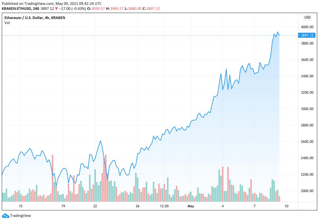 Ethereum Fiyatı Rekorlara Doymuyor! Şimdi Bu Seviye Sırada…
