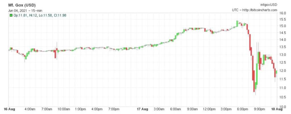 Balina, 9 Yıldır Uyuyan Bitcoin'leri Harekete Geçirdi!