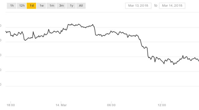 Bitcoin fiyatı son bir ayın en düşük seviyesine ulaştı