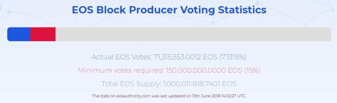 Yeni başlatılan EOS ağı durduruldu
