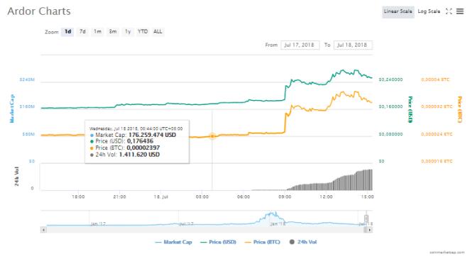Ardor (ARDR) fiyat grafiği