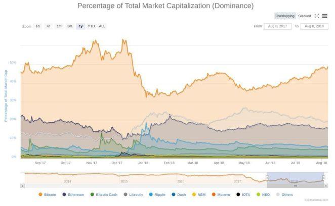 Bitcoin'in piyasa hakimiyeti