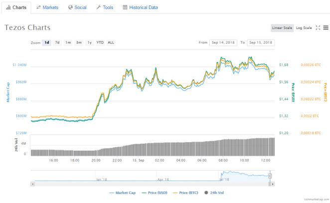 Tezos (XTZ) fiyat grafiği