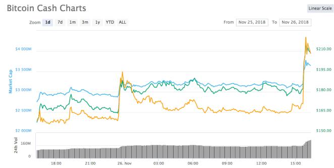 BCH 1-günlük fiyat tablosu, Kaynak: Coinmarketcap