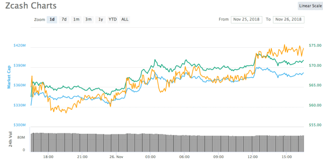 Zcash 1-günlük fiyat tablosu, Kaynak: Coinmarketcap
