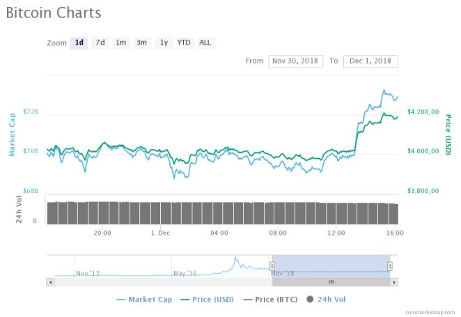 Bitcoin (BTC) fiyat grafiği