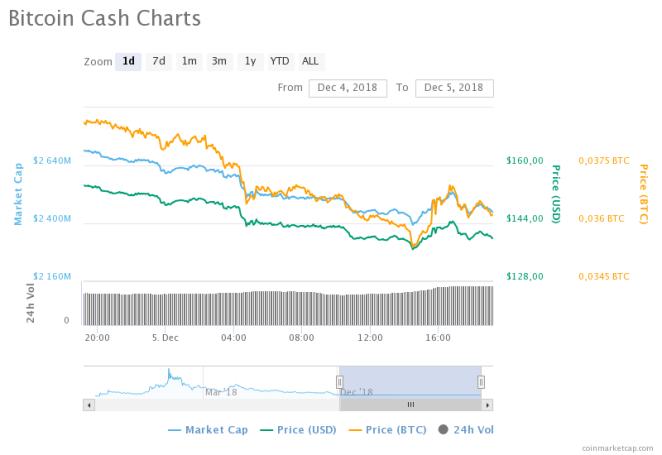 Bitcoin Cash (BCH) fiyat grafiği - Kaynak: CoinMarketCap