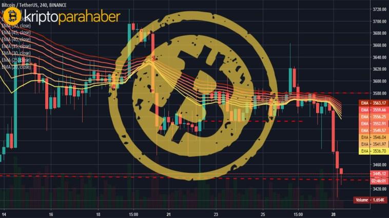 28 ocak bitcoin