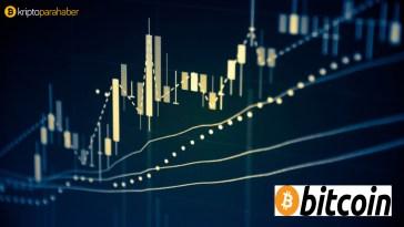 22 mart bitcoin fiyat analizi