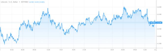 7 Mart Litecoin analizi: LTC fiyatı nereye gidiyor? Analist görüşleri 4