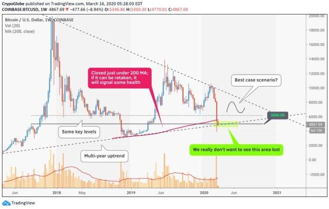 16 Mart Bitcoin analizi: BTC çok kritik bir eşikte 5