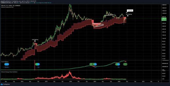 18 Nisan Litecoin analizi: LTC yatay bir seyir izliyor ancak dikkat 6