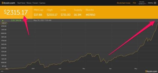 Биткоин продолжает рост сегодня уже $2,315
