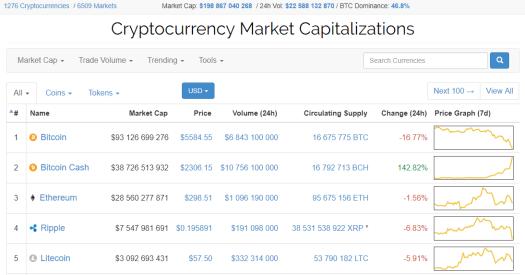 Bitcoin Cash обновил исторический максимум