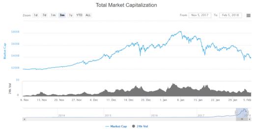Капитализация рынка криптовалют опустилась до $385 млрд
