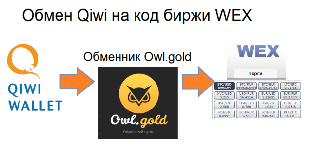Обмен Qiwi на код биржи WEX