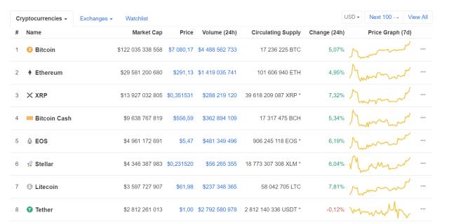 Цена биткоина снова превысила $7000