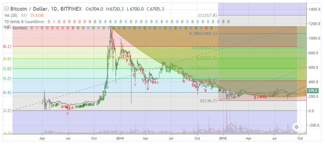 Bitcoin in 2014